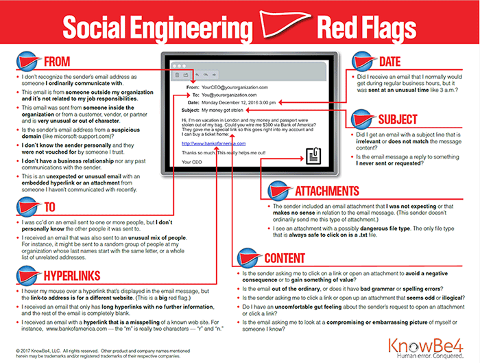 Social Engineering Red Flgas - What to look out for in an email